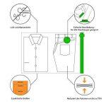 Amazy Sacs de rangement sous vide (6 sacs | 50 x 70 cm) – Housses sous vide pour économiser de la place, sacs sous-vide pour vos vêtements, draps et autres textiles (S) de la marque Amazy image 1 produit